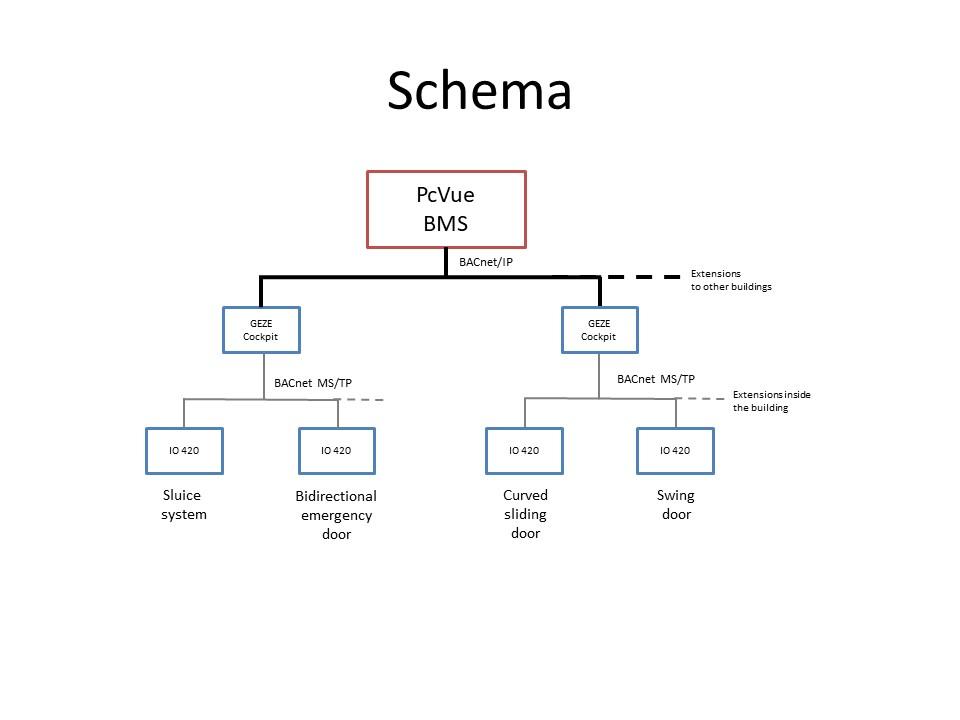 Schematic representation of the door lock subsystem